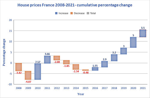 house-prices-in-france-2021