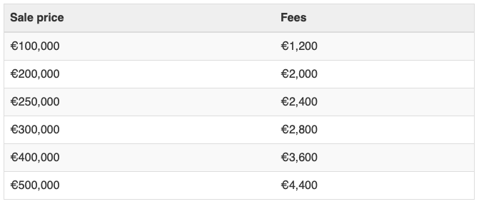 Table showing fees for buying a house in the south of france